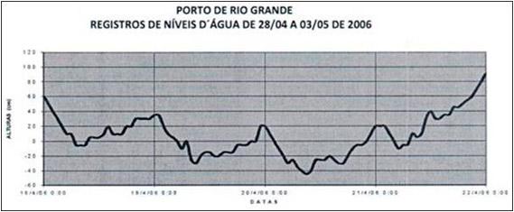 Fonte: Superintendência do Porto de Rio Grande